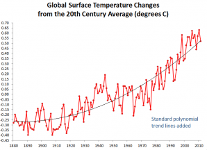 Global Warming Hiatus?  Not so much….