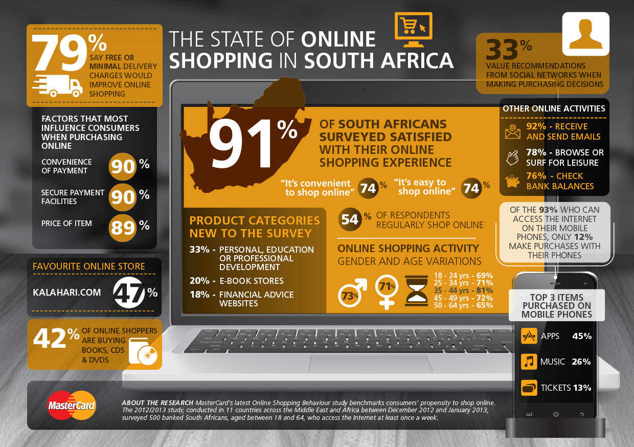 In Shop Online Store Mastercard Online Shopping In South Africa Infographic Blog