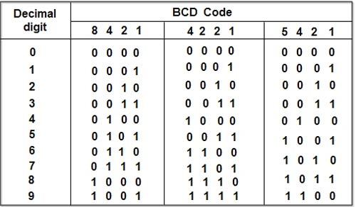 BCD-Codesjpg (500×292) Coding Pinterest Fur and Market price - morse code chart