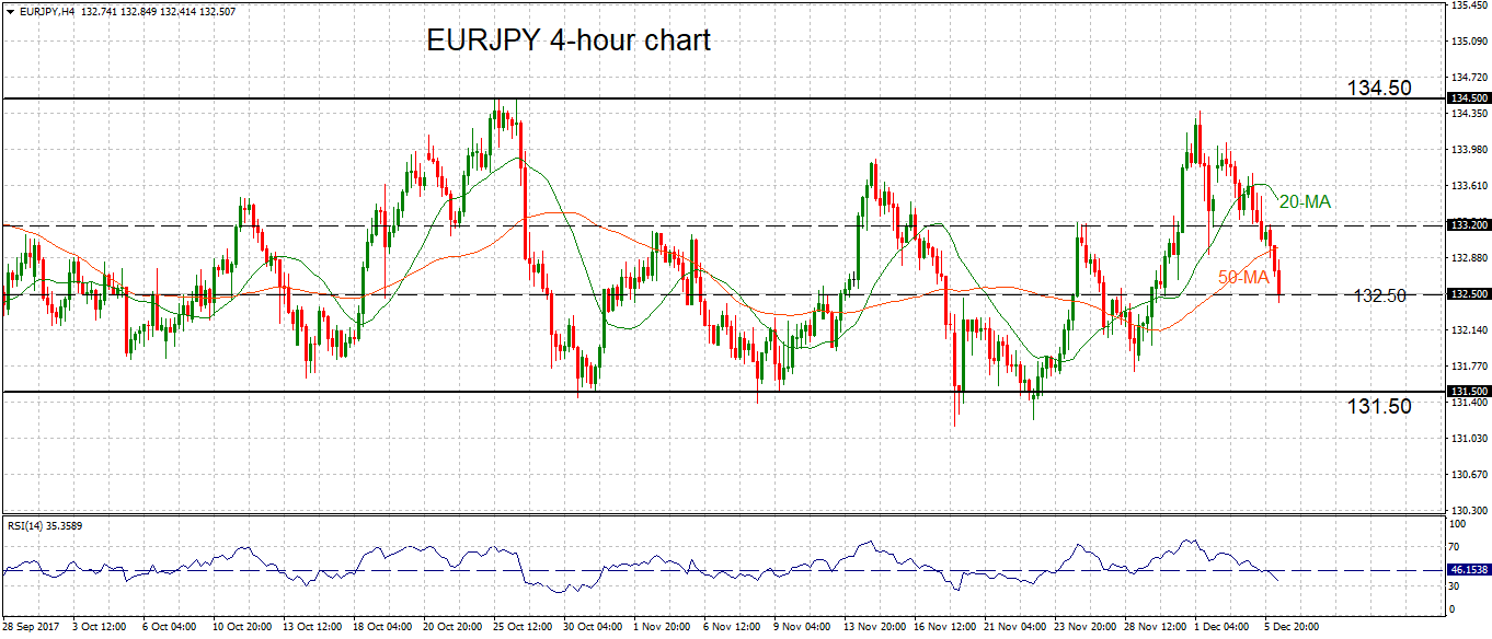 Aus Euro Technical Analysis Eur Jpy And Aud Usd Econ Alerts