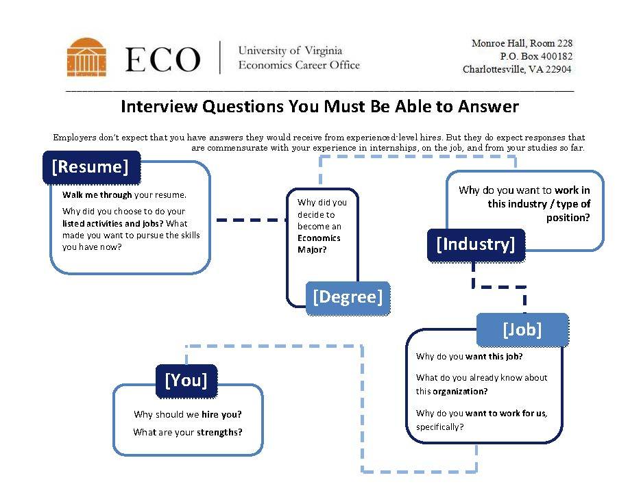 Essential Interview Questions Department of Economics