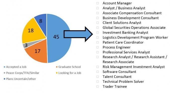 Careers  Graduate School Department of Economics