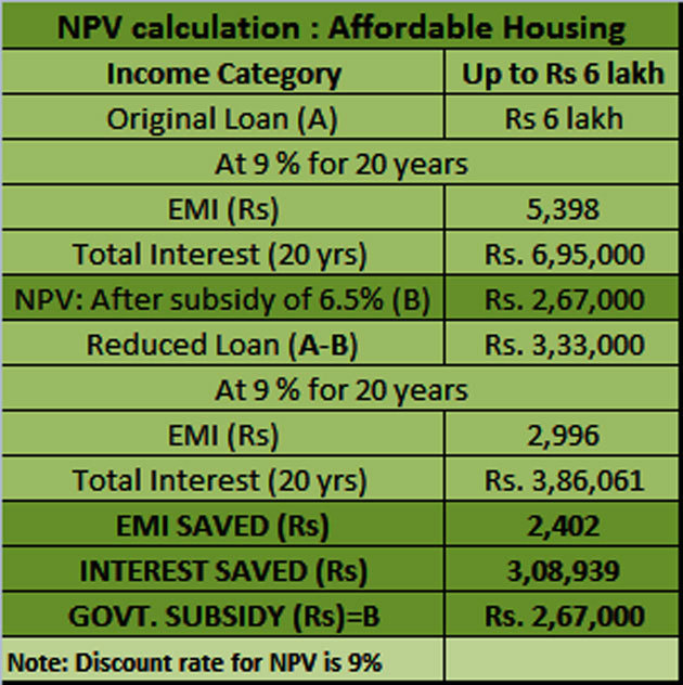 PMAY subsidy calculation Here\u0027s how to calculate the money you will
