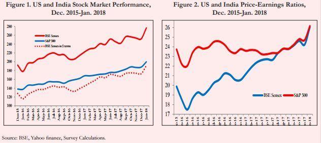 Budget Stocks Economic Survey tells you why Indian stock market is