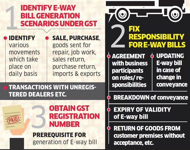 GST Government to roll out E-way bill from today 8 steps - The