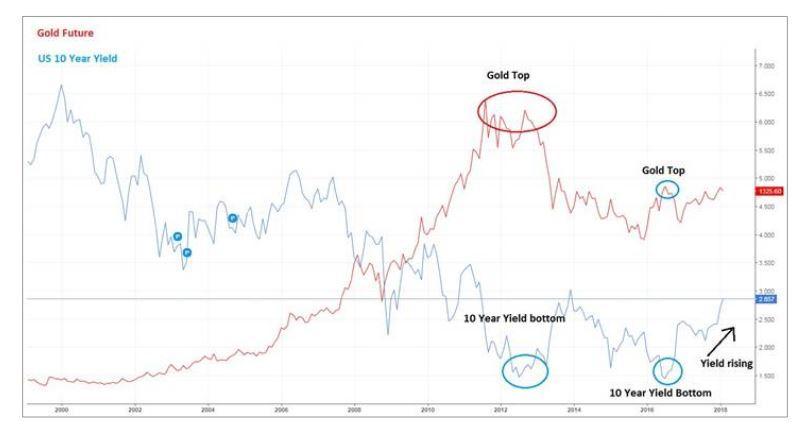 Gold How will rising bond yields affect gold as an asset class