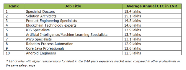 Artificial Intelligence Job India hasn\u0027t changed much Artificial