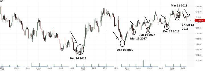 Gold These 6 charts show why gold prices may soon see a big rally