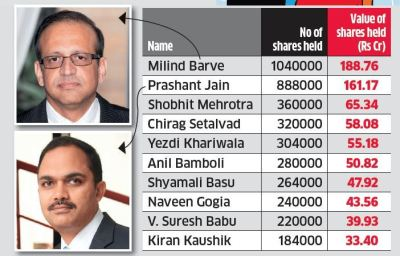 HDFC AMC: Many HDFC AMC employees are millionaires now - The Economic Times