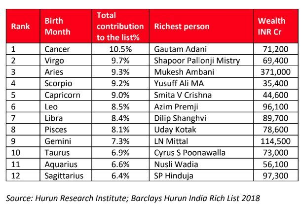 Zodiac Signs 50 of India\u0027s richest share 5 zodiac signs; what\u0027s