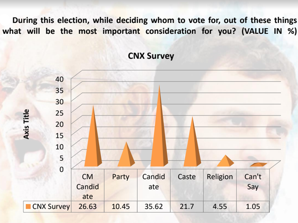 Election Poll Rajasthan Assembly Elections 2018 Times Now Cnx Pre Poll Survey