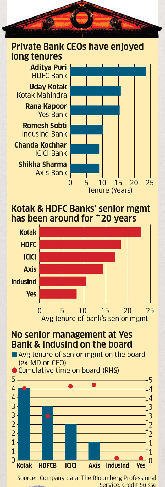 Yes Bank Home Loan Career Chanda Kochhar Insurance Guys Are Taking Over India S Top Private