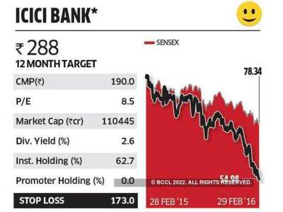 ICICI Bank - Budget 2016: Sensex stocks in focus | The Economic Times