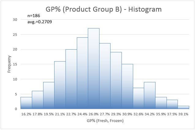 Excel Template - Download Instructed LSS and PM Templates for Free - histogram template