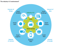 The Emerging Industry 4.0 Business Ecosystem | Ecosystems ...