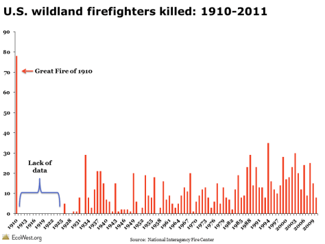 Wildland firefighter deaths: 1910-2011