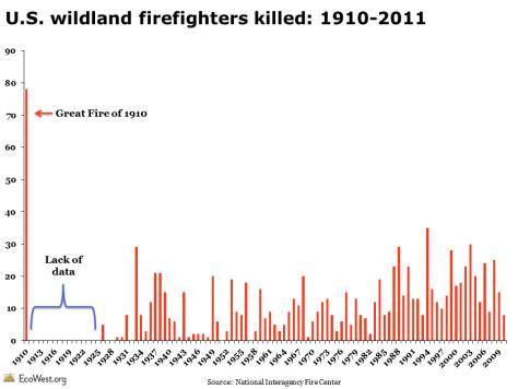 Wildland firefighter deaths: 1910-2011