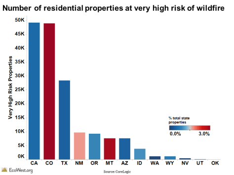 Number of residential properties facing very high risk