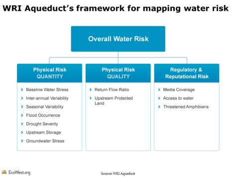 WRI Aqueduct water risk framework