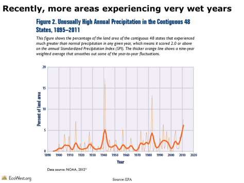 Unusually high annual precipitation