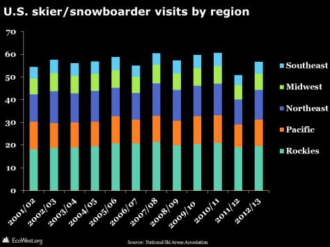 U.S. skier/snowboarder visits by region