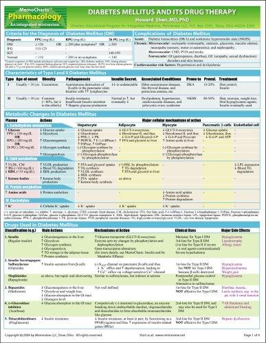 Diabetes drug classification chart  Plantronics Dsp 400 USB - drug classification chart