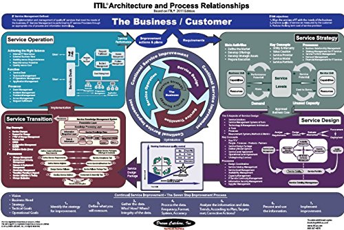 61wF1xWvOdLjpg (500×335) ITIL oversikt Pinterest Service - service plan templates