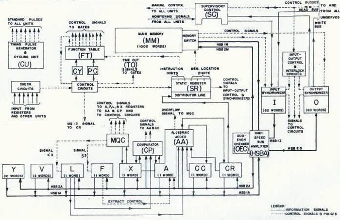 function of block diagram computer system