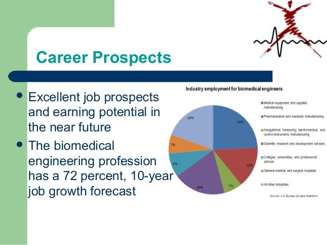 BIOMEDICAL ENGINEER, THE CAREER OF THE FUTURE EDGAR GONZÁLEZ - biomedical engineering job description