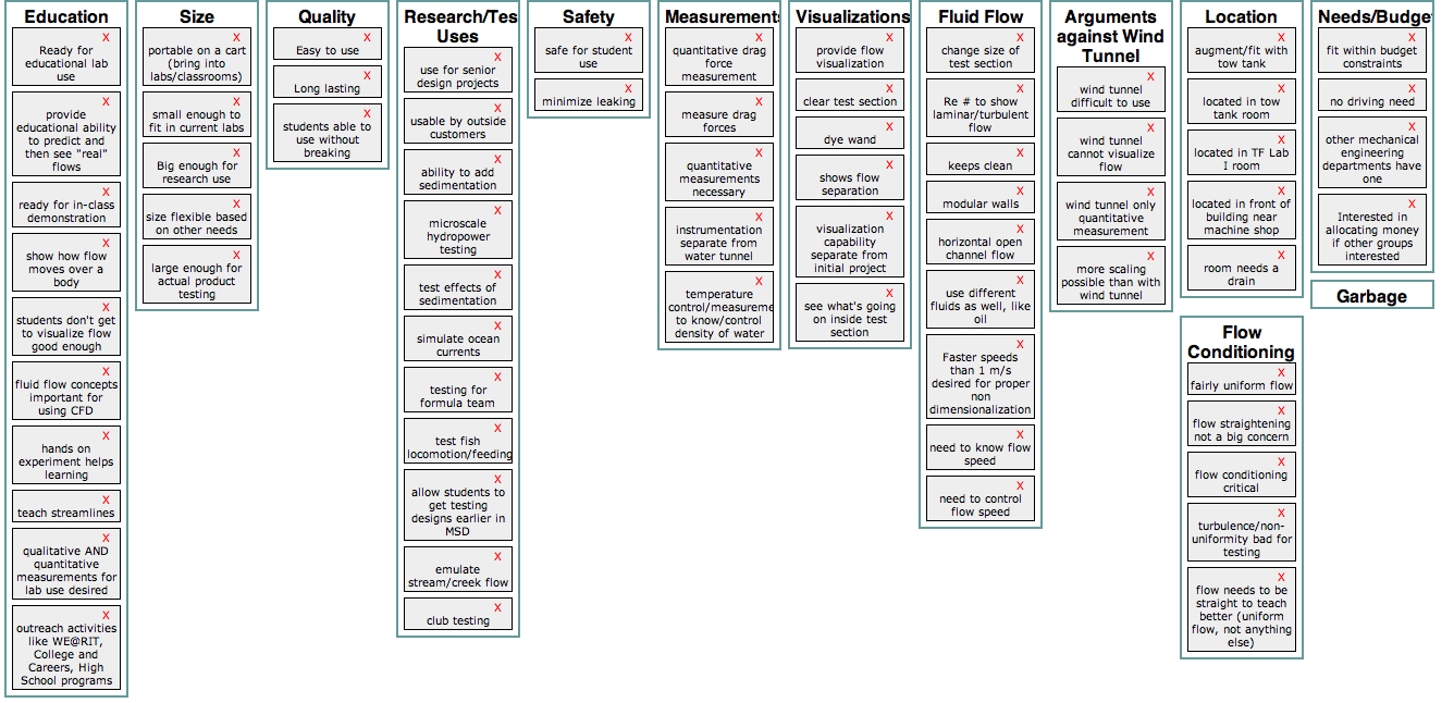 affinity diagram voice of the customer