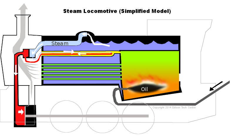 Steam Engine Diagram Wiring Diagram