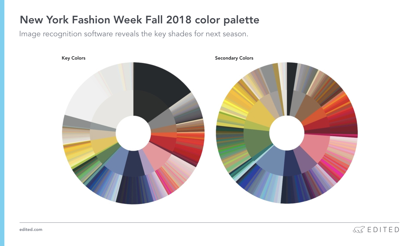 Color Trends Fall 2018 Five Fall 2018 Trends To Take Away From New York Fashion Week Edited