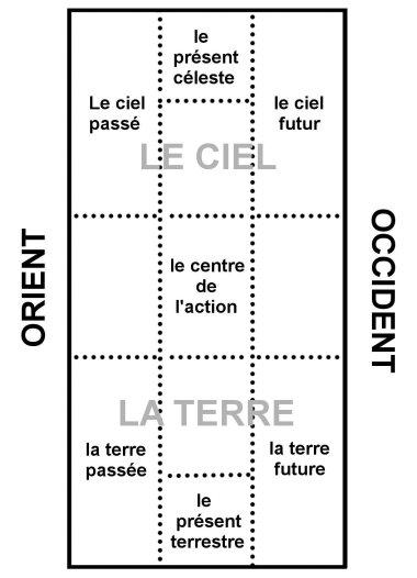 Orientation de la carte schéma fini