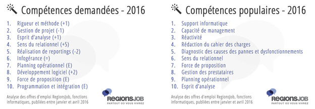 competence relationnel cv