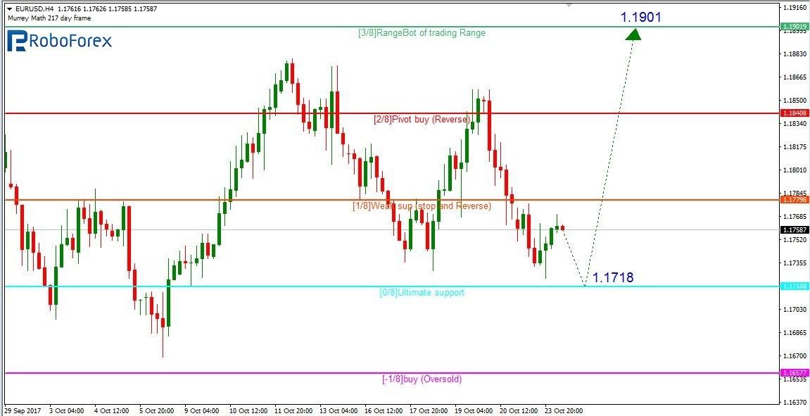 Murrey Math Lines EUR/USD, USD/CHF