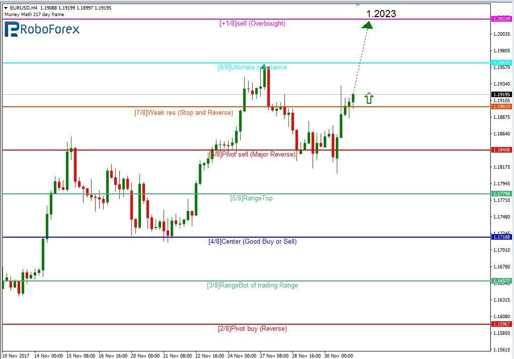 Murrey Math Lines EUR/USD, GBP/USD