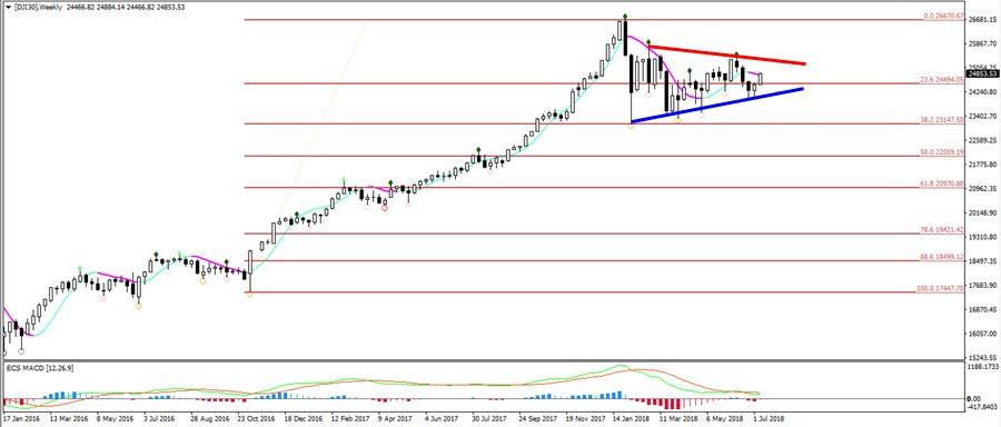 Dow Jones Index Completes Bullish Triangle Chart Pattern