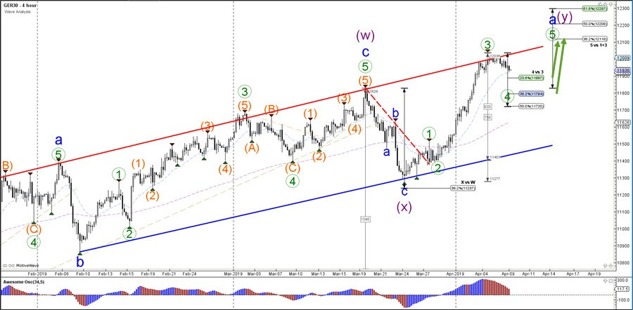 DAX 30 Waiting for Bullish Continuation after Strong Wave-3