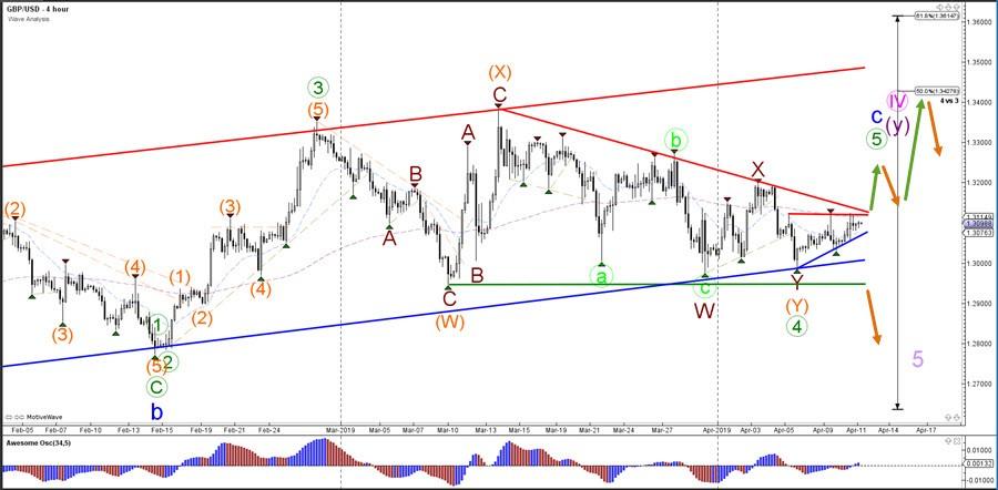 GBP/USD Prepares for Impulsive  Bullish Wave 3