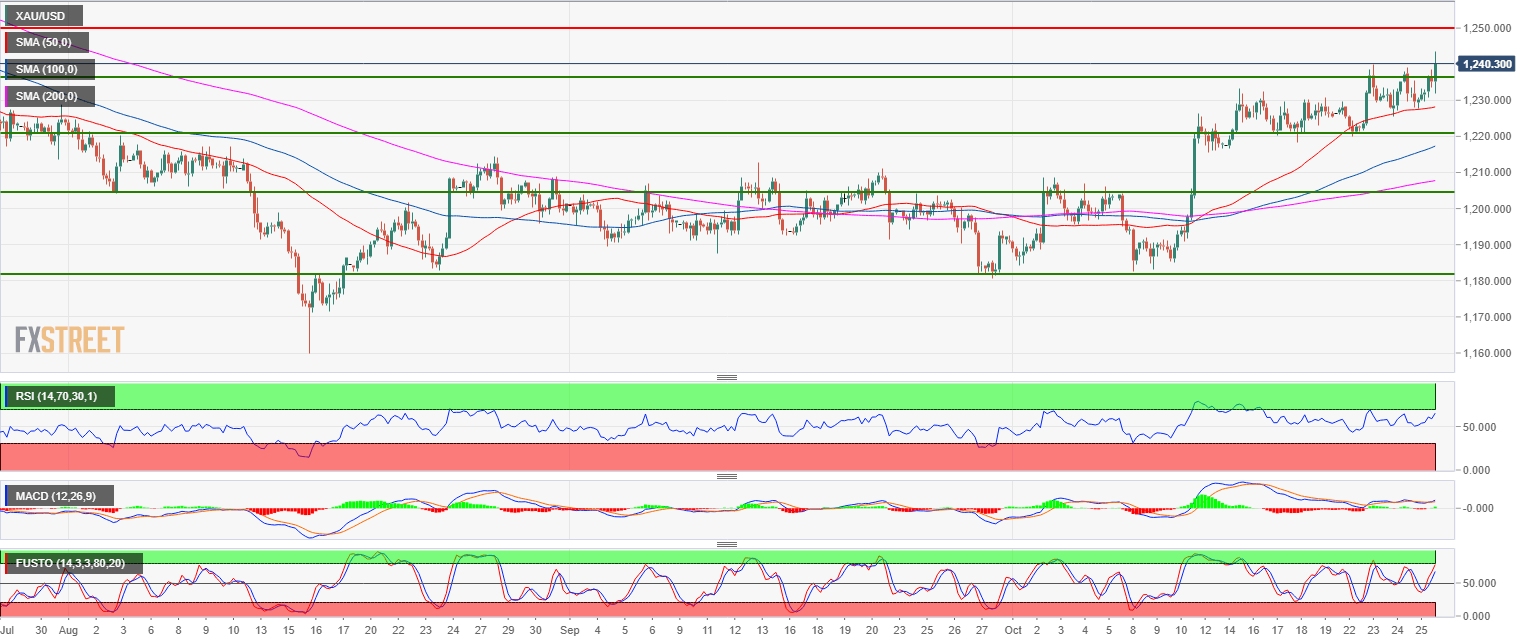 Gold Trend Gold Technical Analysis Bulls Keep The Bulls Trend Intact As The