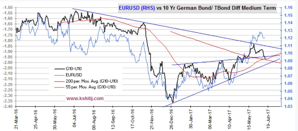 EUR/USD floating on air, unsupported by Yields