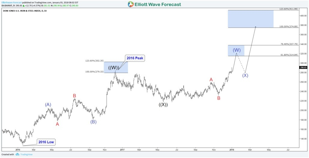 Dow Jones Iron  Steel Index DJUSST Bullish Sequence