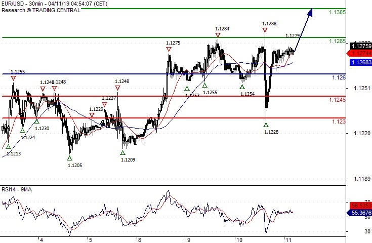 USD/JPY Intraday Capped by a negative trend line