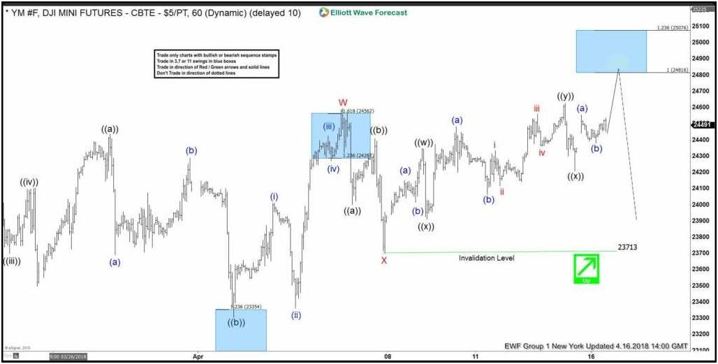 Dow Jones Elliott Wave Calling The Turn From Inflection Area