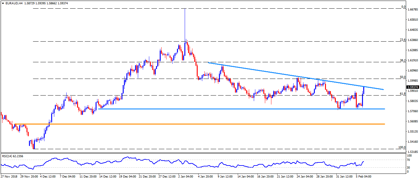 Aus Euro Eur Aud Technical Analysis The 1 5940 Trendline Resistance Grabs