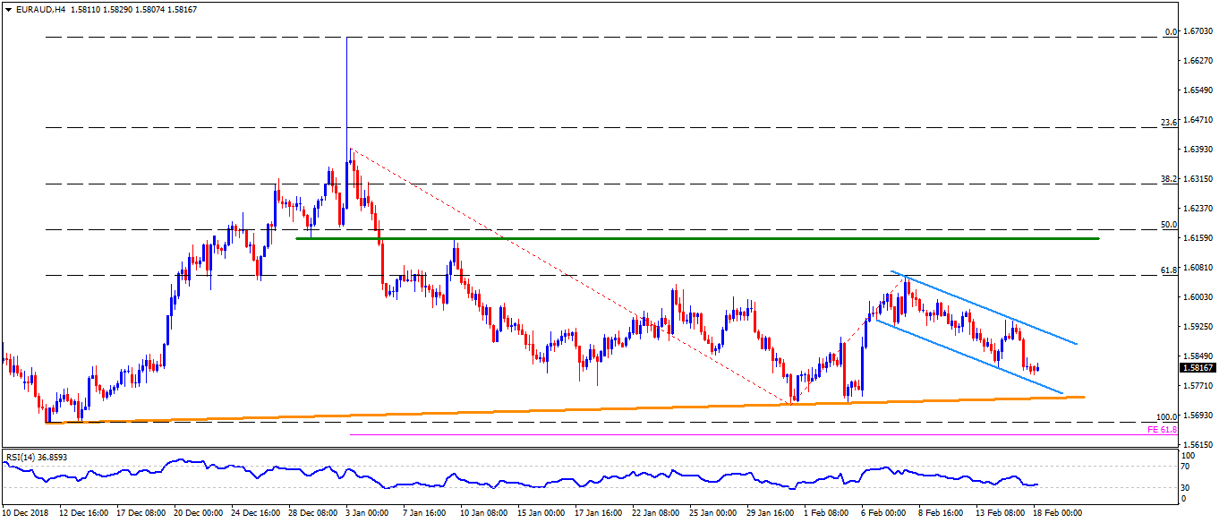 Aus Euro Eur Aud Technical Analysis Descending Trend Channel Highlights