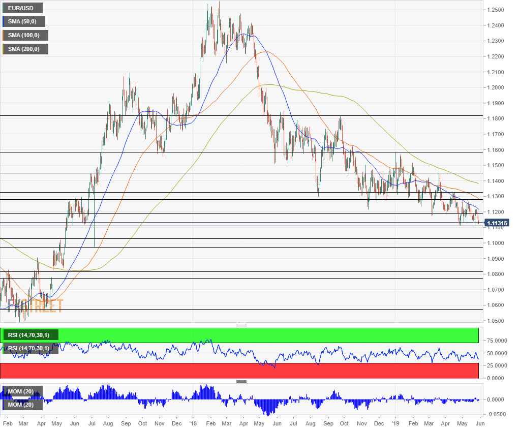 Libras Euros Conversion 5 Levels To Watch On Eur Usd If It Breaks The 2019 Lows Forex Crunch