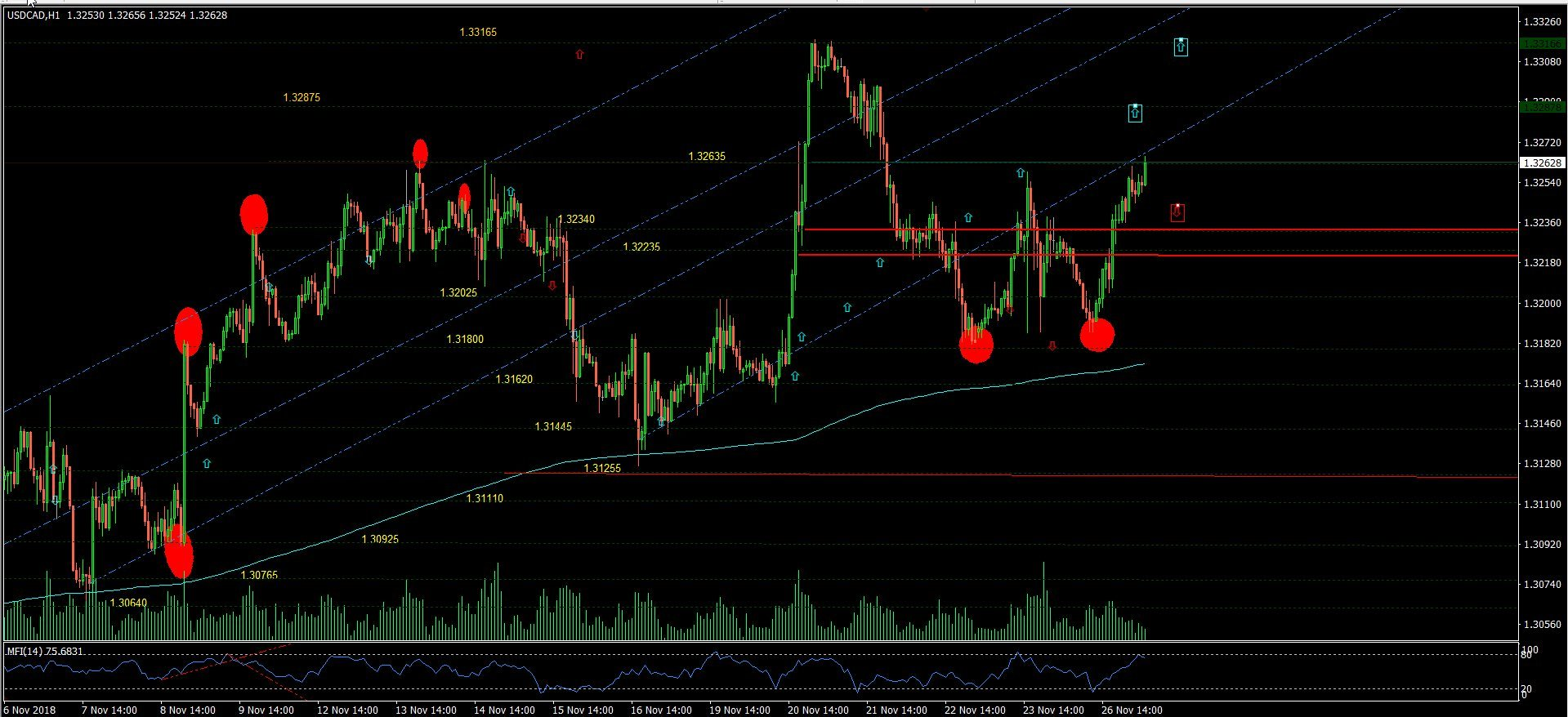2??cad??? Usd Cad Us Dollar Attempts To Break Out At 1 32635