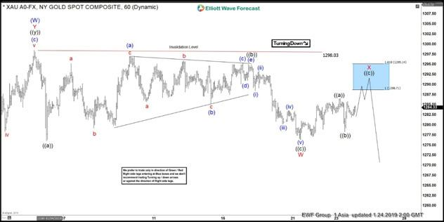 Elliott Wave View Gold In Consolidation Before a Break Higher Video