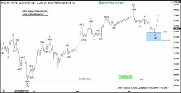Elliott Wave View Nikkei Still Missing Wave 5 Video